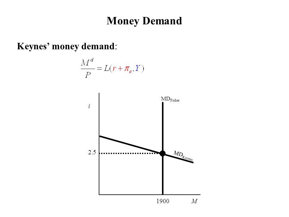 Money Demand Keynes' money demand: MD Fisher i 2.5 1900 M MD Keynes