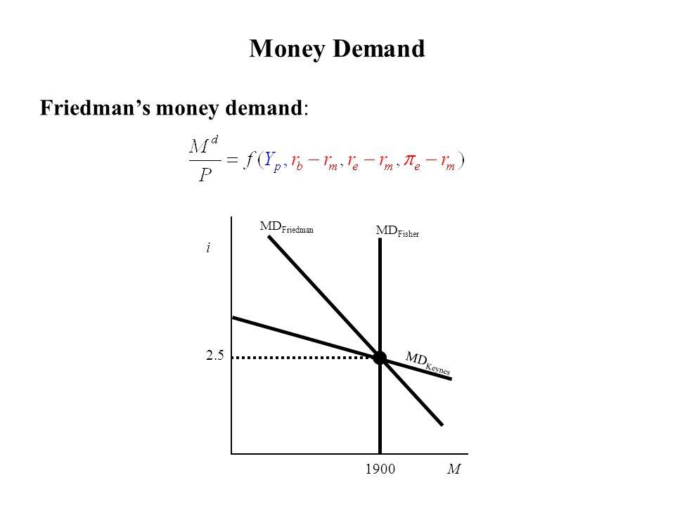 Money Demand Friedman's money demand: MD Keynes MD Fisher i 2.5 1900 M MD Friedman