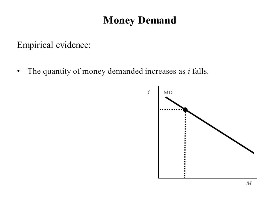 Money Demand i MD Empirical evidence: The quantity of money demanded increases as i falls. M