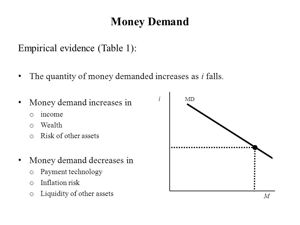 Money Demand i M MD Empirical evidence (Table 1): The quantity of money demanded increases as i falls. Money demand increases in o income o Wealth o R