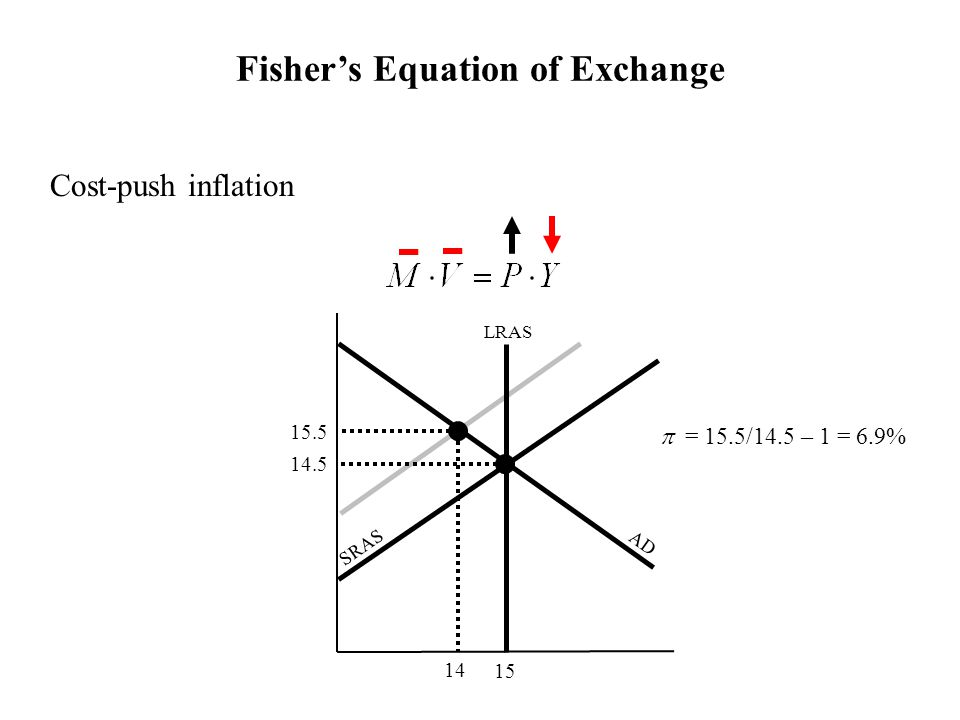 Cost-push inflation AD SRAS 15 LRAS 14 15.5 14.5  = 6.9%  = 15.5/14.5 – 1 Fisher's Equation of Exchange