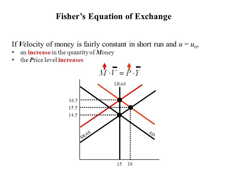 If Velocity of money is fairly constant in short run and u = u n, an increase in the quantity of Money the Price level increases Fisher's Equation of