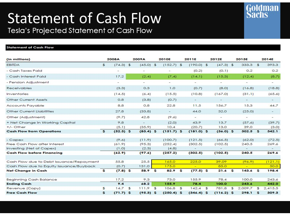 Statement of Cash Flow Tesla's Projected Statement of Cash Flow
