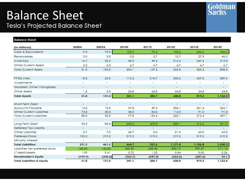 Balance Sheet Tesla's Projected Balance Sheet