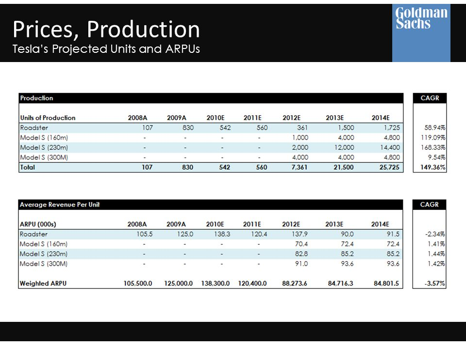 Prices, Production Tesla's Projected Units and ARPUs