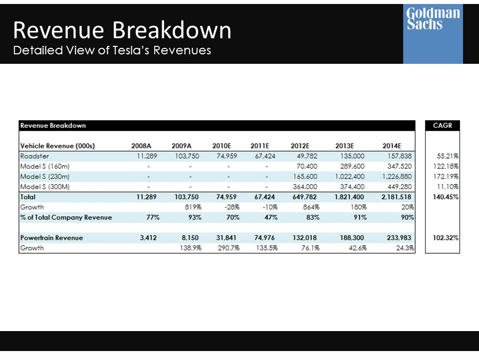 Revenue Breakdown Detailed View of Tesla's Revenues