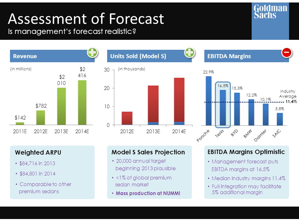 Assessment of Forecast Is management's forecast realistic.