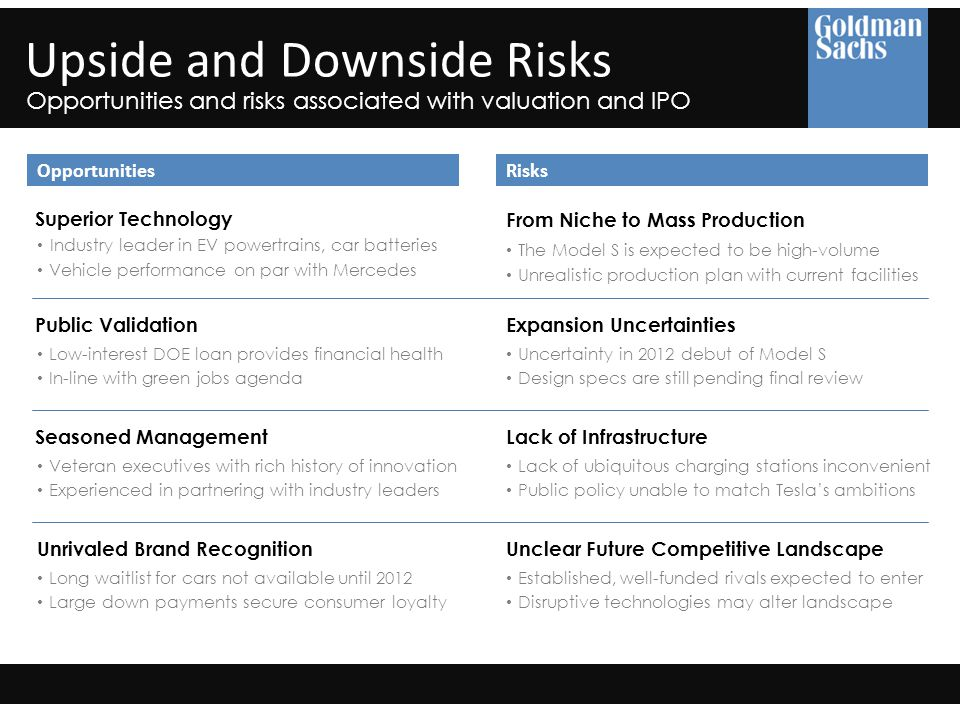 OpportunitiesRisks Superior Technology Industry leader in EV powertrains, car batteries Vehicle performance on par with Mercedes Upside and Downside Risks Opportunities and risks associated with valuation and IPO Public Validation Low-interest DOE loan provides financial health In-line with green jobs agenda Seasoned Management Veteran executives with rich history of innovation Experienced in partnering with industry leaders Unrivaled Brand Recognition Long waitlist for cars not available until 2012 Large down payments secure consumer loyalty Expansion Uncertainties Uncertainty in 2012 debut of Model S Design specs are still pending final review From Niche to Mass Production The Model S is expected to be high-volume Lack of Infrastructure Lack of ubiquitous charging stations inconvenient Public policy unable to match Tesla's ambitions Unclear Future Competitive Landscape Established, well-funded rivals expected to enter Unrealistic production plan with current facilities Disruptive technologies may alter landscape