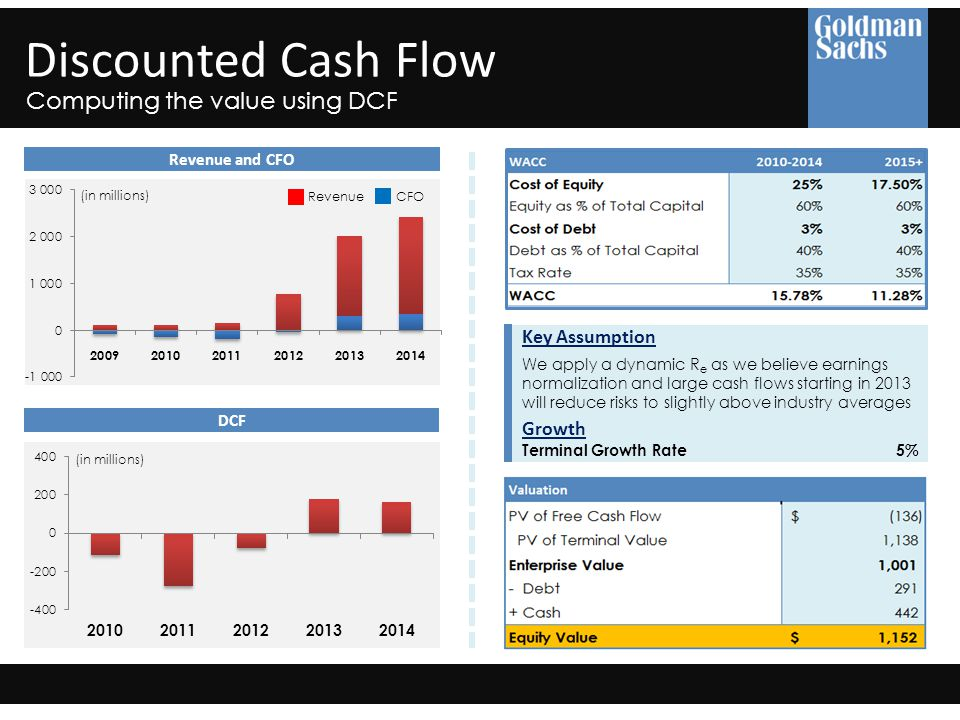 Discounted Cash Flow Computing the value using DCF Revenue and CFO RevenueCFO DCF We apply a dynamic R e as we believe earnings normalization and large cash flows starting in 2013 will reduce risks to slightly above industry averages (in millions) Key Assumption Growth Terminal Growth Rate5%