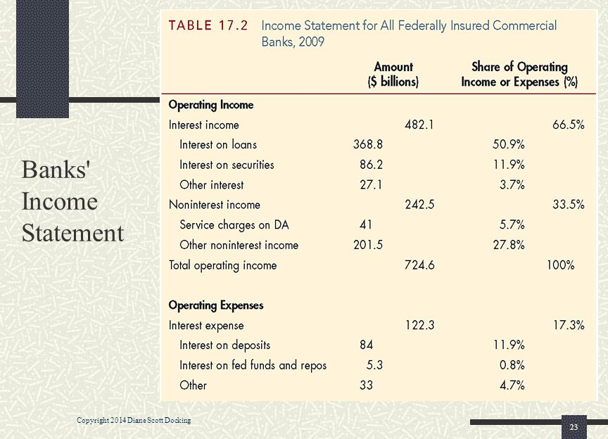 Banks' Income Statement 23 Copyright 2014 Diane Scott Docking
