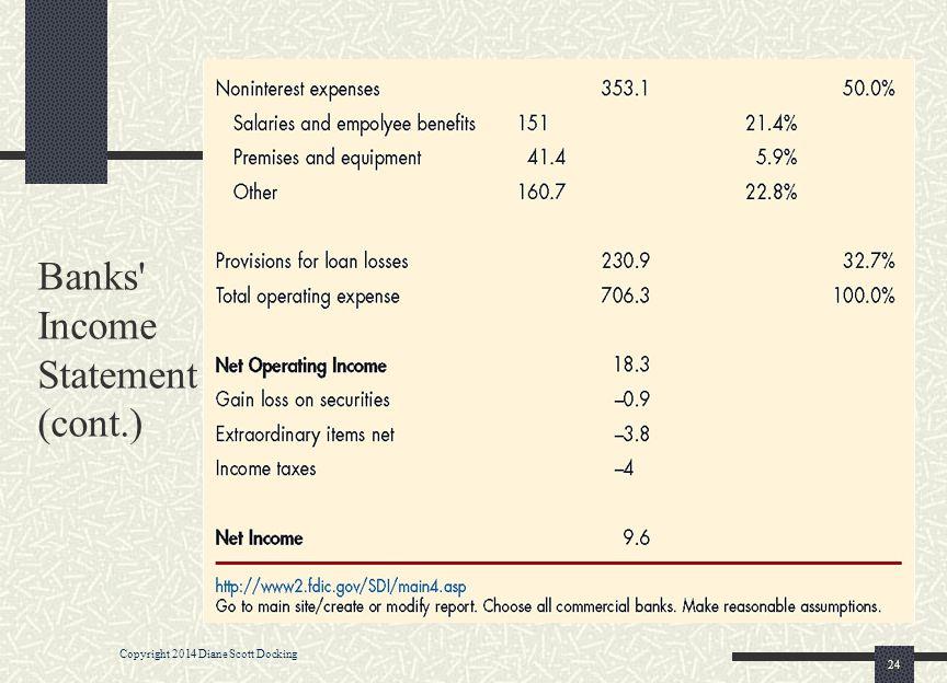 Banks' Income Statement (cont.) 24 Copyright 2014 Diane Scott Docking