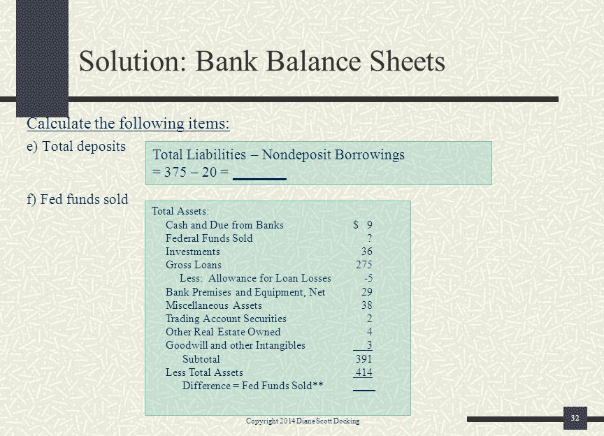 Solution: Bank Balance Sheets Calculate the following items: e) Total deposits f) Fed funds sold Copyright 2014 Diane Scott Docking 32 Total Liabiliti