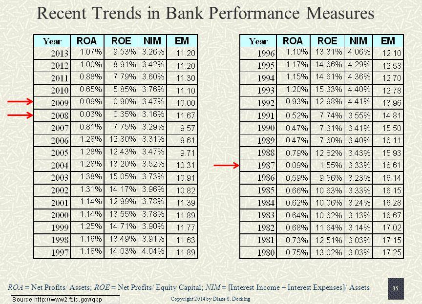 Recent Trends in Bank Performance Measures ROA = Net Profits/ Assets; ROE = Net Profits/ Equity Capital; NIM = [Interest Income – Interest Expenses]/