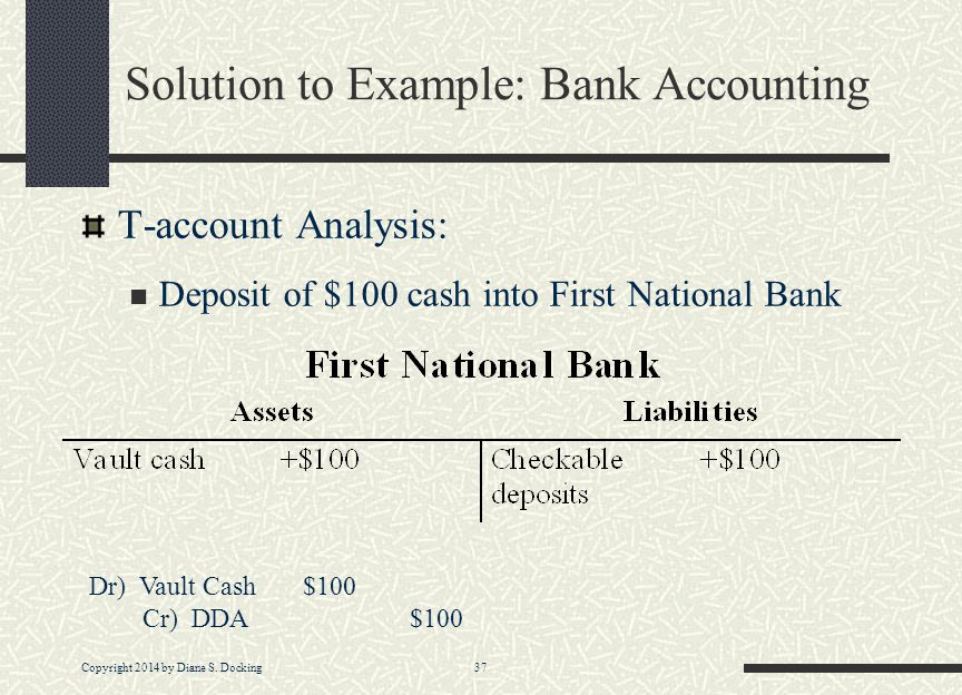 Copyright 2014 by Diane S. Docking 37 Solution to Example: Bank Accounting T-account Analysis: Deposit of $100 cash into First National Bank Dr) Vault