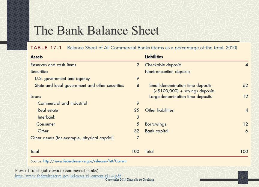 C + S + L + MA = D + NDB + EC C=Cash Assets S=Security Holdings L=Loans MA=Miscellaneous Assets D=Deposits NDB=Non Deposit Borrowings EC= Equity Capital Copyright 2014 Diane Scott Docking 5