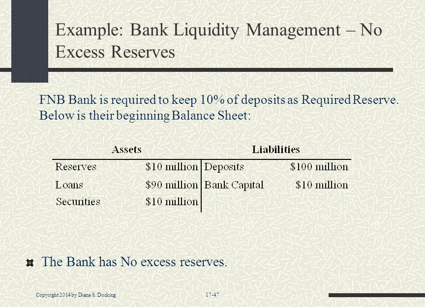 Copyright 2014 by Diane S. Docking 17-47 Example: Bank Liquidity Management – No Excess Reserves The Bank has No excess reserves. FNB Bank is required
