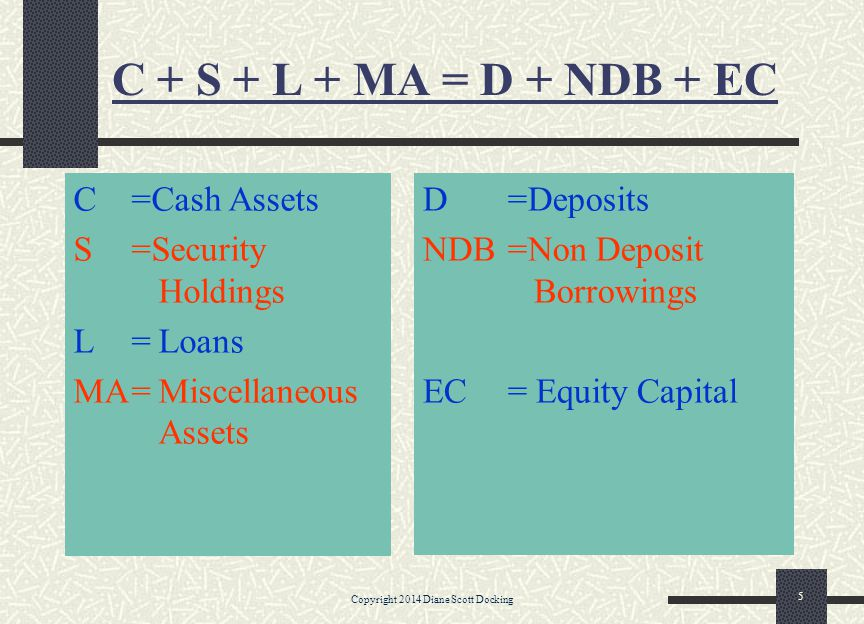 C + S + L + MA = D + NDB + EC C=Cash Assets S=Security Holdings L=Loans MA=Miscellaneous Assets D=Deposits NDB=Non Deposit Borrowings EC= Equity Capit