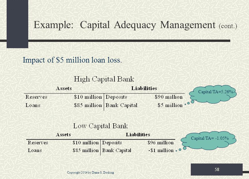 Copyright 2014 by Diane S. Docking 58 Example: Capital Adequacy Management (cont.) Impact of $5 million loan loss. Capital/TA=5.26% Capital/TA= -1.05%