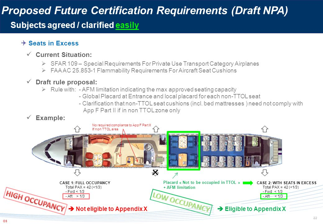  Seats in Excess Current Situation:  SFAR 109 – Special Requirements For Private Use Transport Category Airplanes  FAA AC 25.853-1 Flammability Req