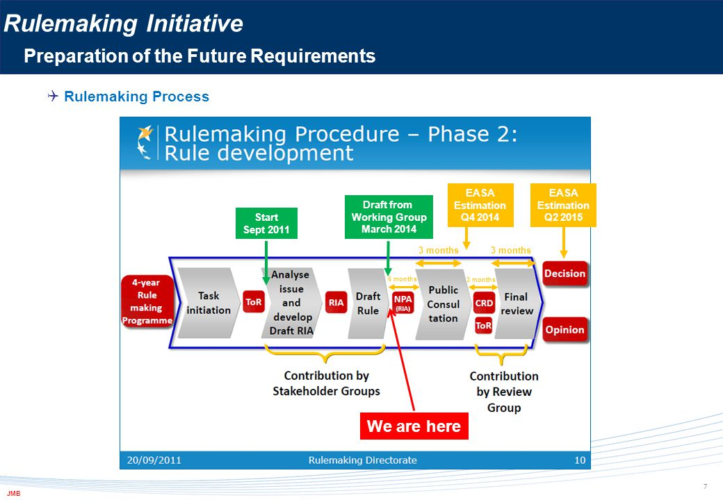  Rulemaking Process Draft from Working Group March 2014 Start Sept 2011 We are here Rulemaking Initiative Preparation of the Future Requirements 7 3