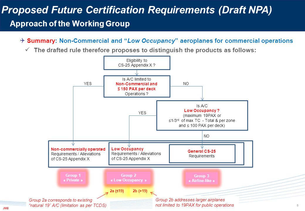 Proposed Future Certification Requirements (Draft NPA) Overview of the Proposed Amendments  Overview of the Proposed Amendments The proposition includes:  Amendments to CS-25 (based on Amdt 14) o Amended + New CS-25 requirements and AMCs o New Appendix X for Non-commercially operated and Low occupancy aeroplanes + AMCs +  Amendment to CS-Definitions o Necessary to add a definition for term low occupancy that will be used in CS-25 and CS-26 +  Amendment to CS-26 o Necessary to authorize use of CS-25.X.10(a) as an additional means of compliance to Part 26.150 requirement (flammability requirements for interior materials).