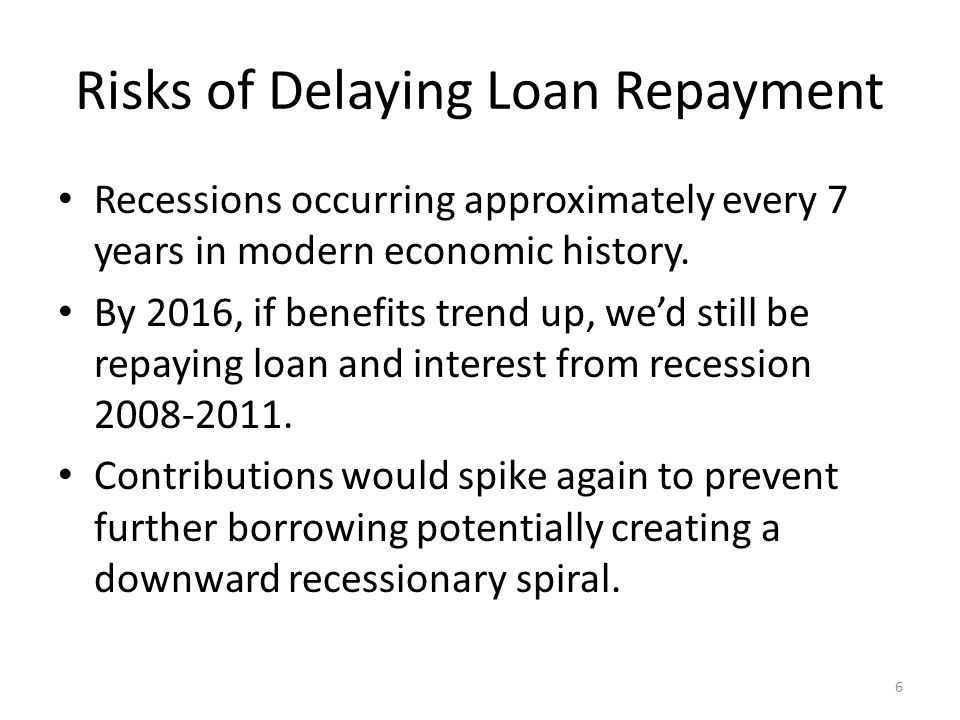 Risks of Delaying Loan Repayment Recessions occurring approximately every 7 years in modern economic history.