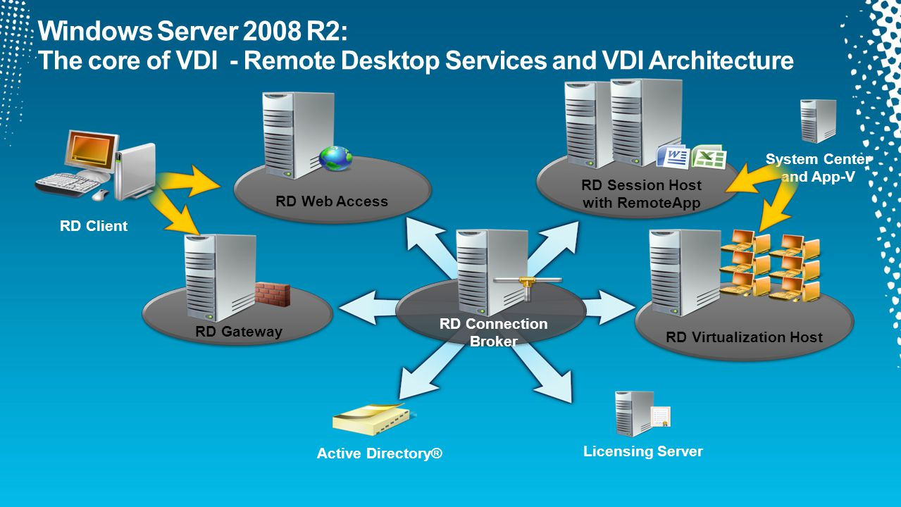 RD Web Access RD Gateway RD Connection Broker Active Directory® Licensing Server RD Virtualization Host RD Session Host with RemoteApp RD Client System Center and App-V
