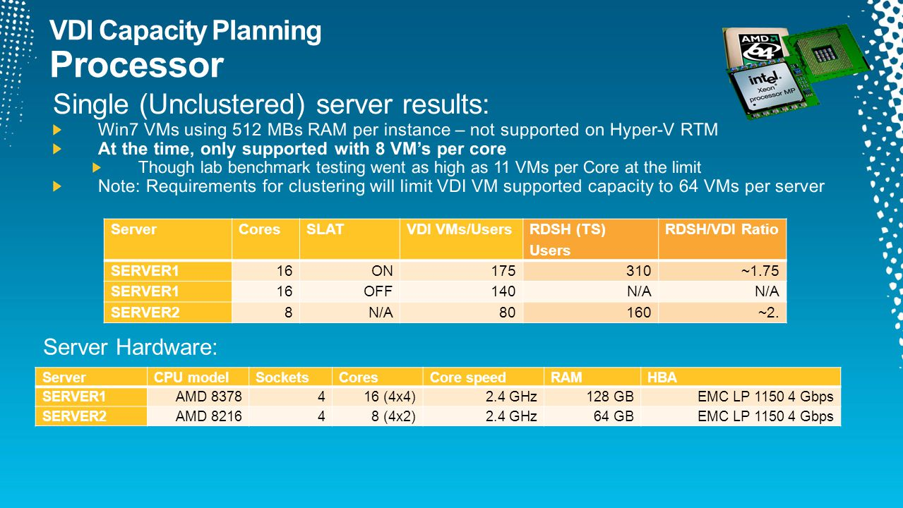 ServerCoresSLATVDI VMs/Users RDSH (TS) Users RDSH/VDI Ratio SERVER116ON175310~1.75 SERVER116OFF140N/A SERVER28N/A80160~2.