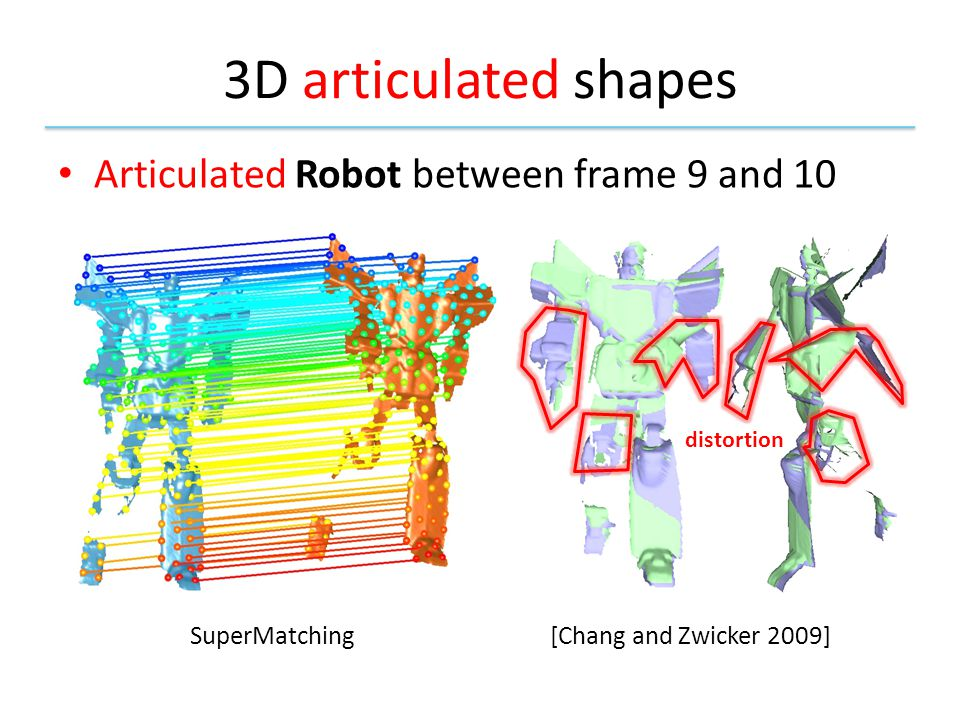 3D articulated shapes Articulated Robot between frame 9 and 10 [Chang and Zwicker 2009]SuperMatching distortion