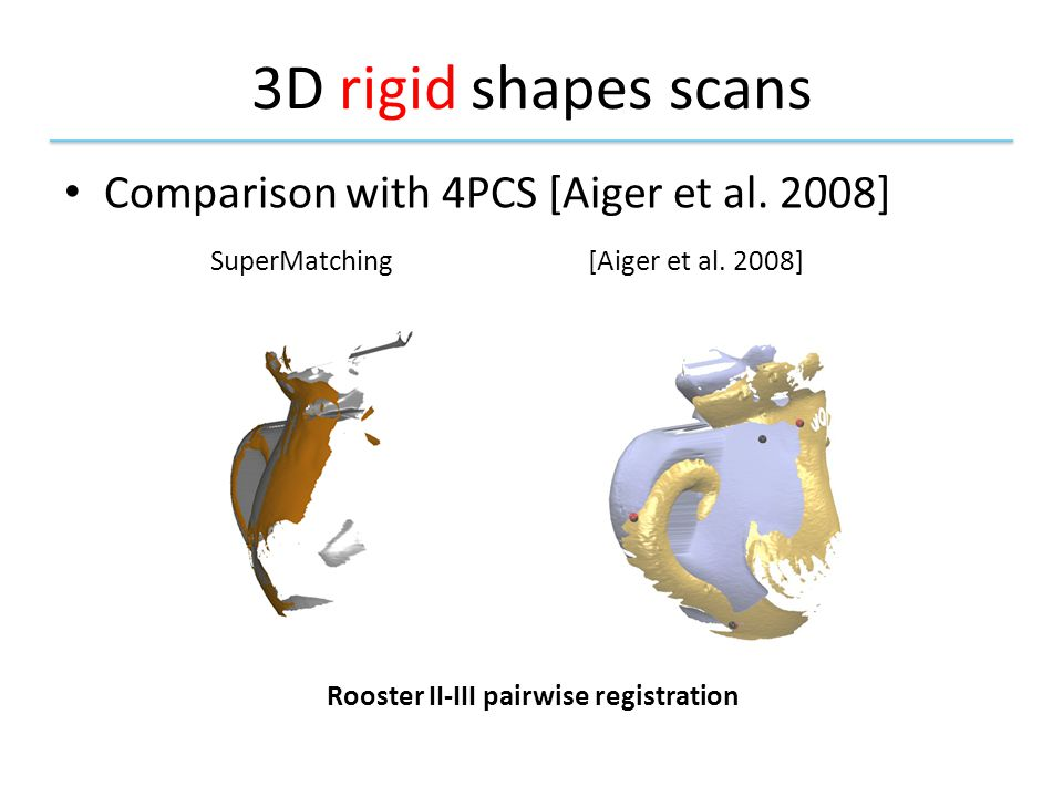 3D rigid shapes scans Comparison with 4PCS [Aiger et al.
