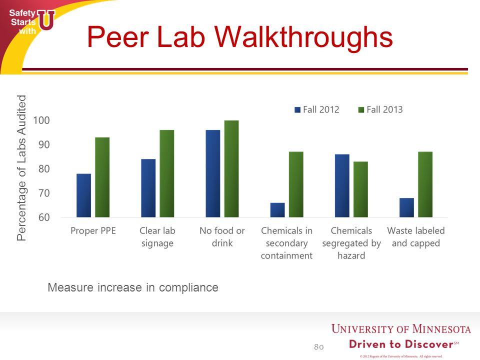 Peer Lab Walkthroughs 80 Percentage of Labs Audited Measure increase in compliance