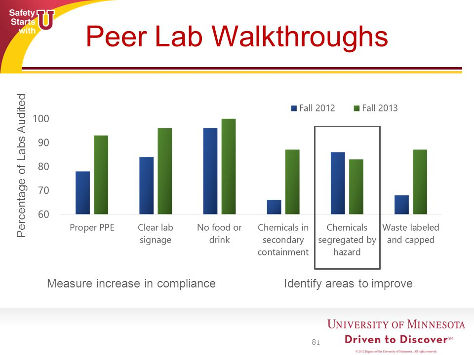 Peer Lab Walkthroughs 81 Percentage of Labs Audited Identify areas to improveMeasure increase in compliance