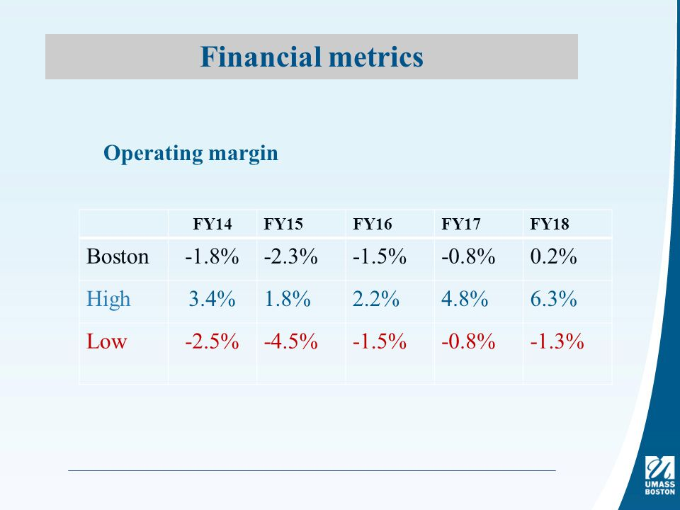Financial metrics Operating margin FY14FY15FY16FY17FY18 Boston-1.8%-2.3%-1.5%-0.8%0.2% High3.4%1.8%2.2%4.8%6.3% Low-2.5%-4.5%-1.5%-0.8%-1.3%