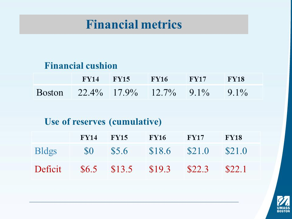 Financial metrics Financial cushion Use of reserves (cumulative) FY14FY15FY16FY17FY18 Boston22.4%17.9%12.7%9.1% FY14FY15FY16FY17FY18 Bldgs$0$5.6$18.6$21.0 Deficit$6.5$13.5$19.3$22.3$22.1