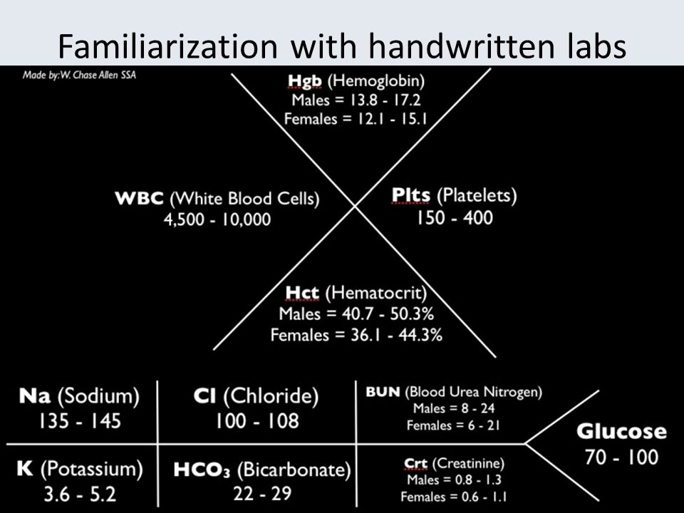 Familiarization with handwritten labs