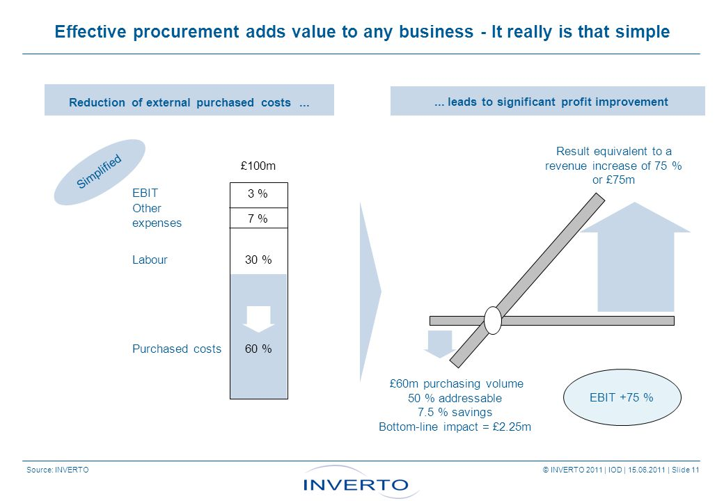 Source: INVERTO © INVERTO 2011 | IOD | 15.06.2011 | Slide 11 Effective procurement adds value to any business - It really is that simple Reduction of external purchased costs...