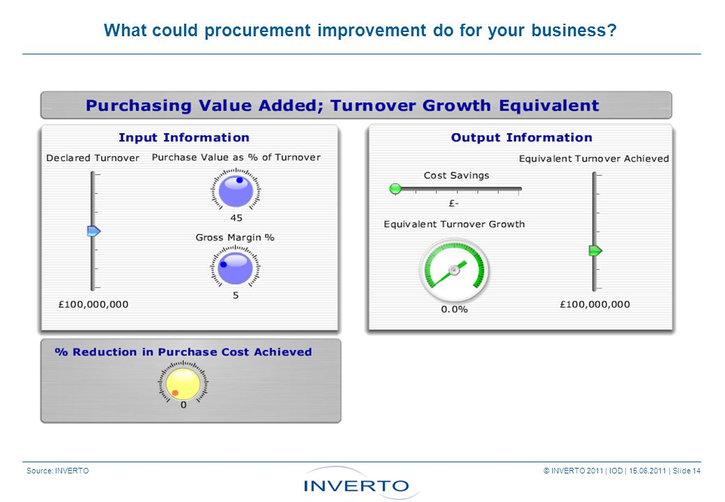 Source: INVERTO © INVERTO 2011 | IOD | 15.06.2011 | Slide 14 What could procurement improvement do for your business