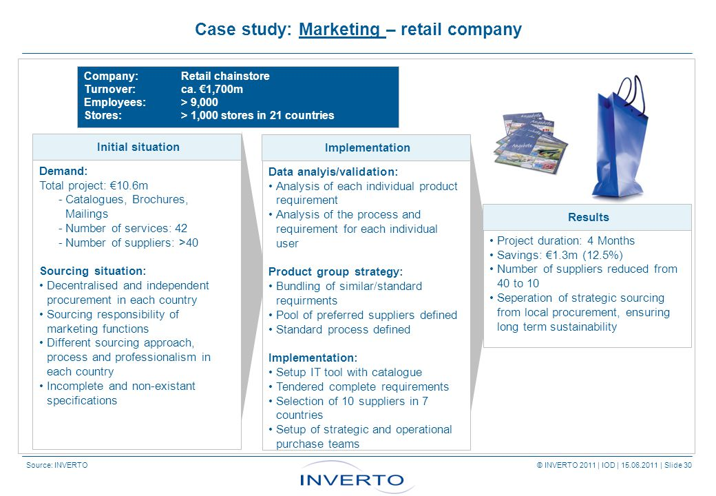 Source: INVERTO © INVERTO 2011 | IOD | 15.06.2011 | Slide 30 Company: Retail chainstore Turnover: ca.