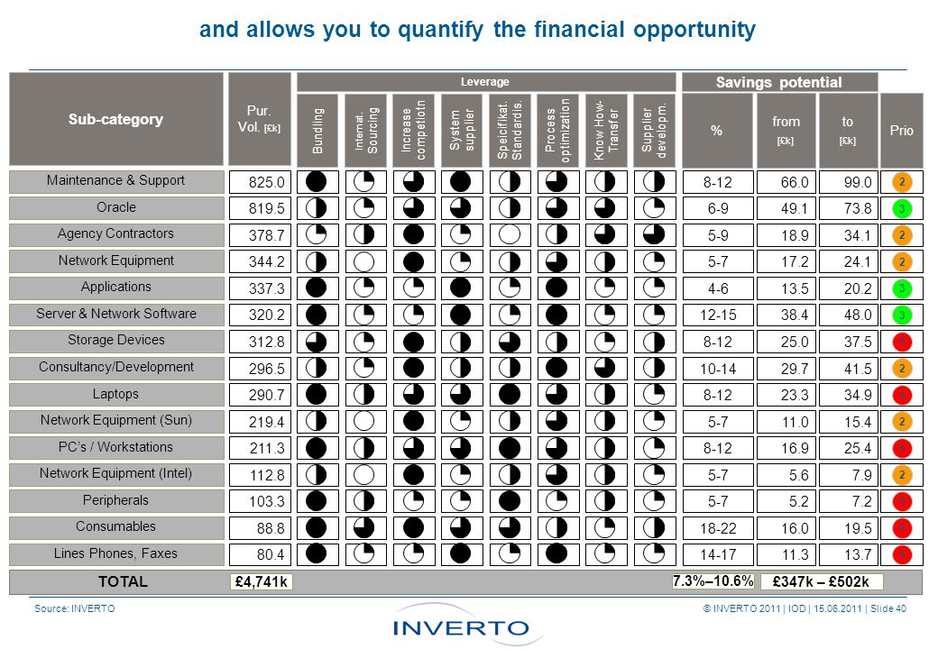 Source: INVERTO © INVERTO 2011 | IOD | 15.06.2011 | Slide 40 and allows you to quantify the financial opportunity Leverage Savings potential Bundling Internat.