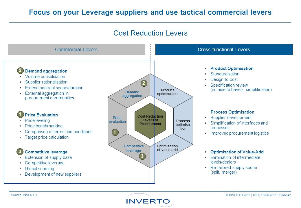 Source: INVERTO © INVERTO 2011 | IOD | 15.06.2011 | Slide 42  Price Evaluation  Price leveling  Price benchmarking  Comparison of terms and conditions  Target price calculation Focus on your Leverage suppliers and use tactical commercial levers Cost Reduction Levers Price evaluation Demand aggregation Product optimisation Competitive leverage Optimisation of value-add 3 1 2 Process optimisa- tion Commercial LeversCross-functional Levers  Demand aggregation  Volume consolidation  Supplier rationalisation  Extend contract scope/duration  External aggregation in procurement communities  Competitive leverage  Extension of supply base  Competitive leverage  Global sourcing  Development of new suppliers  Product Optimisation  Standardisation  Design-to-cost  Specification review (no nice to have's, simplification) Process Optimisation  Supplier development  Simplification of interfaces and processes  Improved procurement logistics  Optimisation of Value-Add  Elimination of intermediate levels/dealers  Re-tailored supply scope (split, merger) Cost Reduction Levers of Procurement 3 1 2