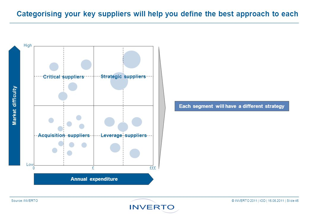 Source: INVERTO © INVERTO 2011 | IOD | 15.06.2011 | Slide 45 Categorising your key suppliers will help you define the best approach to each Each segment will have a different strategy Annual expenditure Market difficulty High Low 0££££ Critical suppliers Acquisition suppliersLeverage suppliers Strategic suppliers