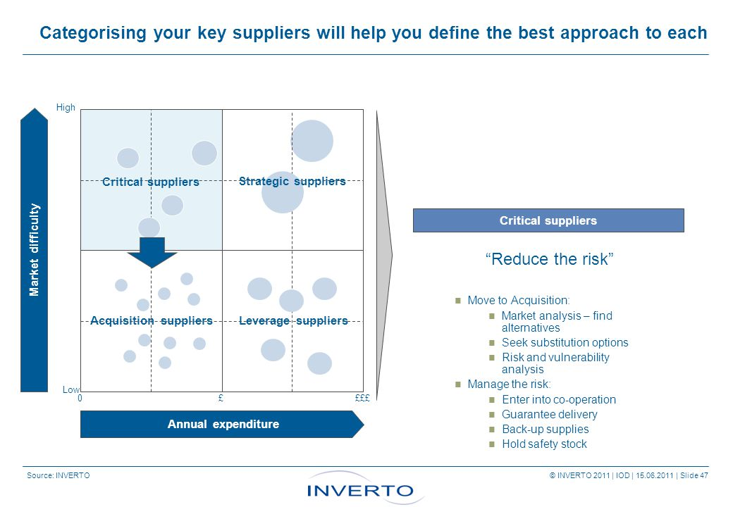 Source: INVERTO © INVERTO 2011 | IOD | 15.06.2011 | Slide 47 Categorising your key suppliers will help you define the best approach to each Critical suppliers Annual expenditure Market difficulty High Low 0££££ Critical suppliers Acquisition suppliersLeverage suppliers Strategic suppliers Reduce the risk Move to Acquisition: Market analysis – find alternatives Seek substitution options Risk and vulnerability analysis Manage the risk: Enter into co-operation Guarantee delivery Back-up supplies Hold safety stock