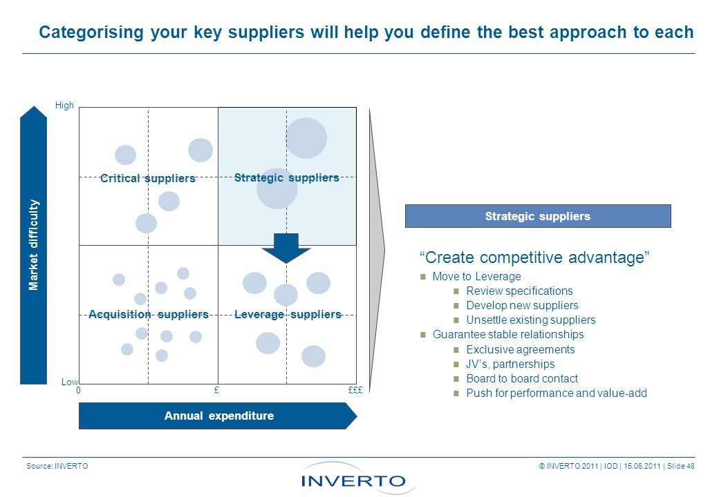 Source: INVERTO © INVERTO 2011 | IOD | 15.06.2011 | Slide 48 Categorising your key suppliers will help you define the best approach to each Strategic suppliers Annual expenditure Market difficulty High Low 0££££ Critical suppliers Acquisition suppliersLeverage suppliers Strategic suppliers Create competitive advantage Move to Leverage Review specifications Develop new suppliers Unsettle existing suppliers Guarantee stable relationships Exclusive agreements JV's, partnerships Board to board contact Push for performance and value-add