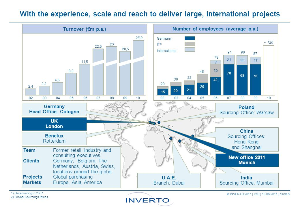 Source: INVERTO © INVERTO 2011 | IOD | 15.06.2011 | Slide 5 With the experience, scale and reach to deliver large, international projects 1) Outsourcing in 2007 2) Global Sourcing Offices UK London India Sourcing Office: Mumbai TeamFormer retail, industry and consulting executives ClientsGermany, Belgium, The Netherlands, Austria, Swiss, locations around the globe ProjectsGlobal purchasing MarketsEurope, Asia, America China Sourcing Offices: Hong Kong and Shanghai U.A.E.