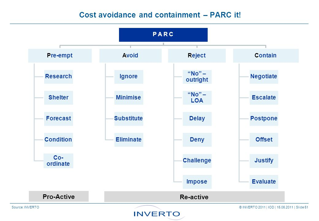 Source: INVERTO © INVERTO 2011 | IOD | 15.06.2011 | Slide 51 Pro-Active Re-active Cost avoidance and containment – PARC it.
