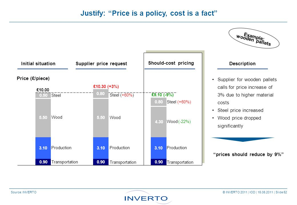Source: INVERTO © INVERTO 2011 | IOD | 15.06.2011 | Slide 52 Supplier for wooden pallets calls for price increase of 3% due to higher material costs Steel price increased Wood price dropped significantly £10.00 Wood Production Transportation Steel Wood Production Transportation Steel (+60%) 0.80 Should-cost pricing Wood Production Transportation Steel (+60%) 0.50 0.90 3.10 5.50 0,90 € 3.10 4.30 0.90 Price (£/piece) Initial situation Supplier price request £10.30 (+3%) £9.10 (-9%) 5.50 3.10 (-22%) prices should reduce by 9% 0.80 Description Example: wooden pallets Justify: Price is a policy, cost is a fact