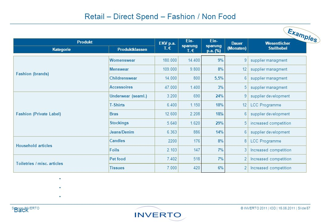 Source: INVERTO © INVERTO 2011 | IOD | 15.06.2011 | Slide 57 Retail – Direct Spend – Fashion / Non Food Produkt KategorieProduktklassen EKV p.a.