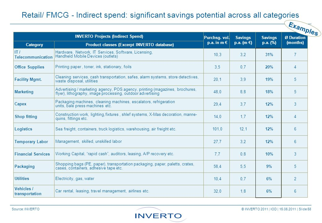 Source: INVERTO © INVERTO 2011 | IOD | 15.06.2011 | Slide 58 Retail/ FMCG - Indirect spend: significant savings potential across all categories INVERTO Projects (Indirect Spend) Purchsg.