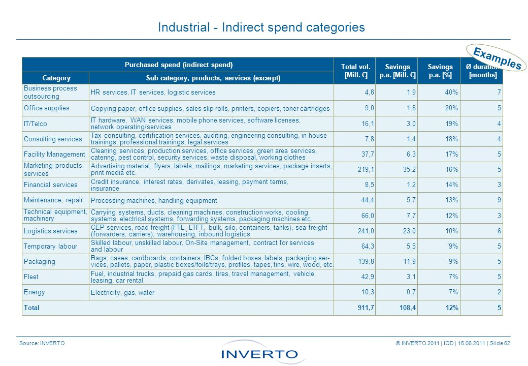 Source: INVERTO © INVERTO 2011 | IOD | 15.06.2011 | Slide 62 Industrial - Indirect spend categories Purchased spend (indirect spend) Total vol.