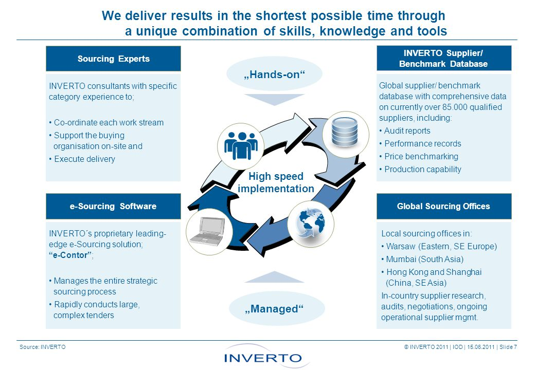 Source: INVERTO © INVERTO 2011 | IOD | 15.06.2011 | Slide 7 INVERTO´s proprietary leading- edge e-Sourcing solution; e-Contor ; Manages the entire strategic sourcing process Rapidly conducts large, complex tenders e-Sourcing Software We deliver results in the shortest possible time through a unique combination of skills, knowledge and tools INVERTO consultants with specific category experience to; Co-ordinate each work stream Support the buying organisation on-site and Execute delivery Sourcing Experts Local sourcing offices in: Warsaw (Eastern, SE Europe) Mumbai (South Asia) Hong Kong and Shanghai (China, SE Asia) In-country supplier research, audits, negotiations, ongoing operational supplier mgmt.